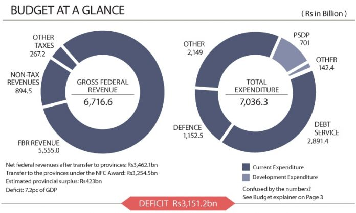 Budget 2019-20: Tax-heavy budget fails to arrest growing fiscal deficit